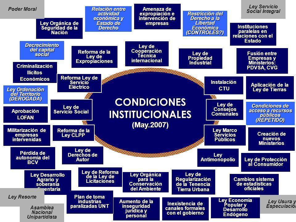 CONDICIONES INSTITUCIONALES (May.2007) (May.2007) Amenaza de expropiación e intervención de empresas Restricción del Derecho a la Libertad Económica (
