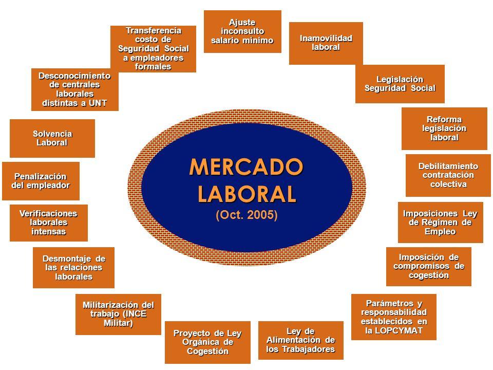 MERCADO LABORAL (Oct. 2005) MERCADO LABORAL (Oct. 2005) Ajuste inconsulto salario mínimo Inamovilidad laboral Legislación Seguridad Social Reforma leg