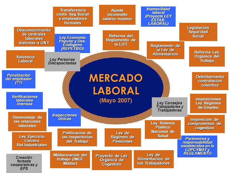 MERCADO LABORAL (Mayo 2007) MERCADO LABORAL (Mayo 2007) Ajuste inconsulto salario mínimo Inamovilidad laboral (Proyecto LEY ESTAB. LABORAL) Legislació