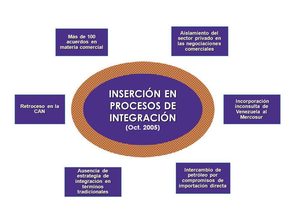 INSERCIÓN EN PROCESOS DE INTEGRACIÓN (Oct. 2005) INSERCIÓN EN PROCESOS DE INTEGRACIÓN (Oct. 2005) Intercambio de petróleo por compromisos de importaci