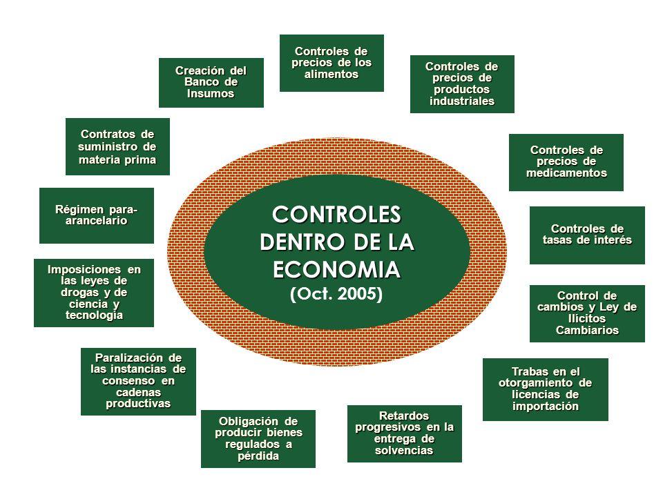 CONTROLES DENTRO DE LA ECONOMIA (Oct. 2005) CONTROLES DENTRO DE LA ECONOMIA (Oct. 2005) Controles de precios de los alimentos Controles de precios de