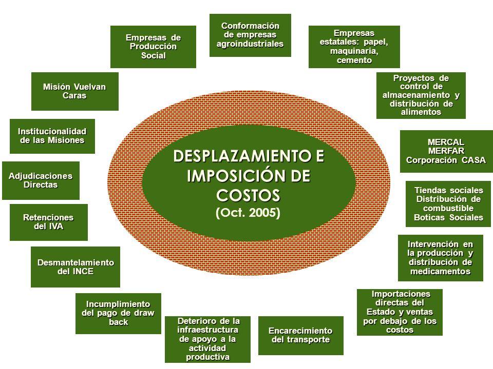 DESPLAZAMIENTO E IMPOSICIÓN DE COSTOS (Oct. 2005) DESPLAZAMIENTO E IMPOSICIÓN DE COSTOS (Oct. 2005) Conformación de empresas agroindustriales Empresas