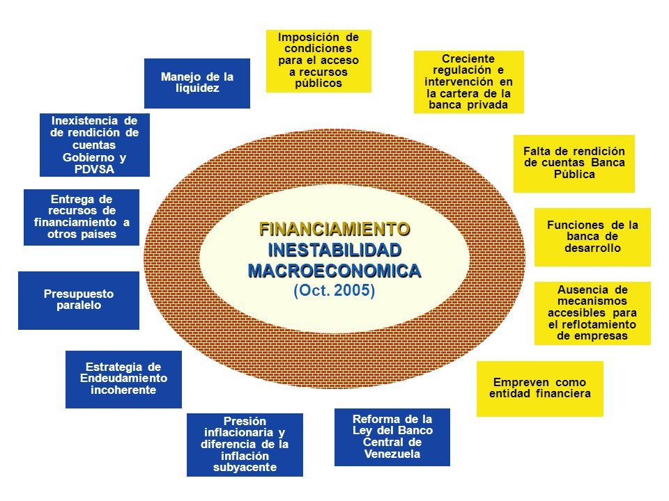 FINANCIAMIENTO INESTABILIDAD MACROECONOMICA (Oct. 2005)FINANCIAMIENTO INESTABILIDAD MACROECONOMICA (Oct. 2005) Imposición de condiciones para el acces