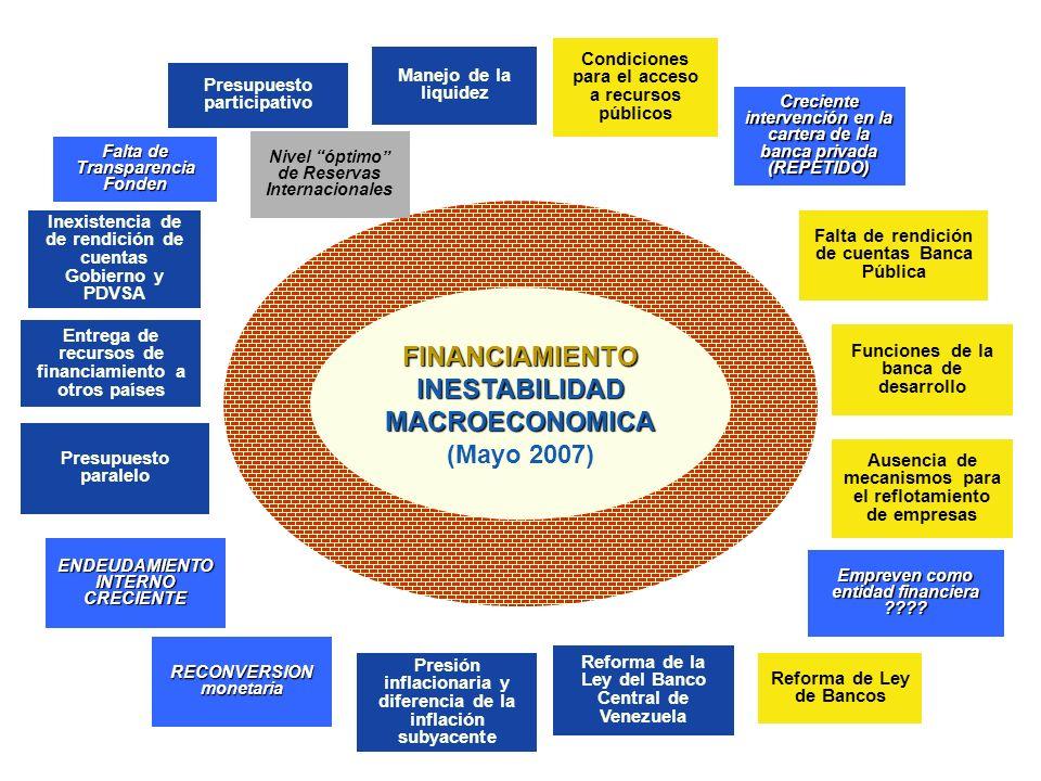 FINANCIAMIENTO INESTABILIDAD MACROECONOMICA (Mayo 2007)FINANCIAMIENTO INESTABILIDAD MACROECONOMICA (Mayo 2007) Condiciones para el acceso a recursos p