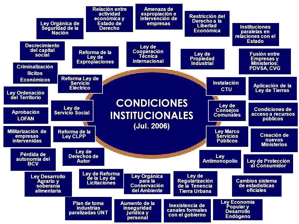 CONDICIONES INSTITUCIONALES (Jul. 2006) CONDICIONES INSTITUCIONALES (Jul. 2006) Amenaza de expropiación e intervención de empresas Restricción del Der