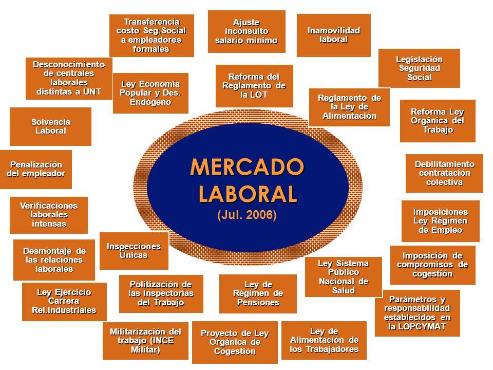 MERCADO LABORAL (Jul. 2006) MERCADO LABORAL (Jul. 2006) Ajuste inconsulto salario mínimo Inamovilidad laboral Legislación Seguridad Social Reforma Ley