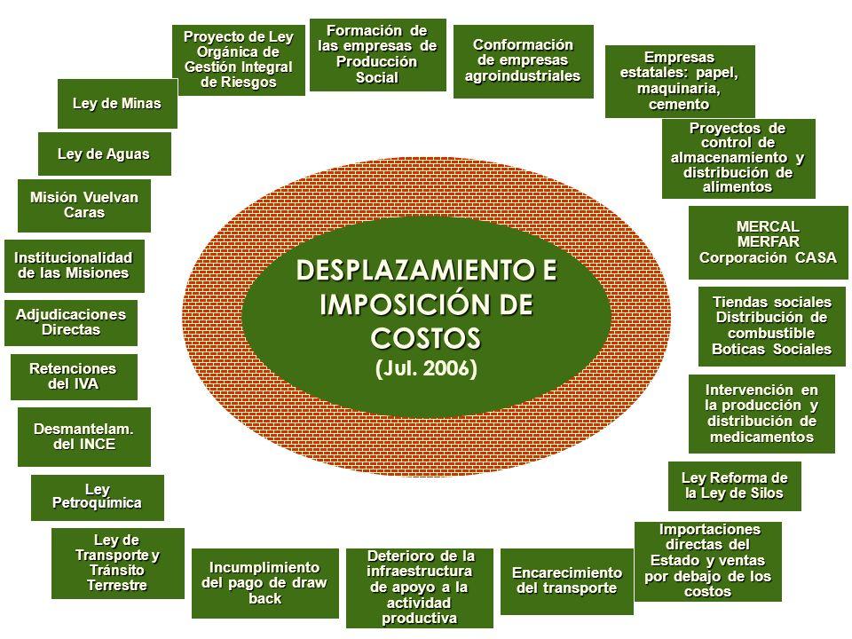 Conformación de empresas agroindustriales Empresas estatales: papel, maquinaria, cemento Proyectos de control de almacenamiento y distribución de alim