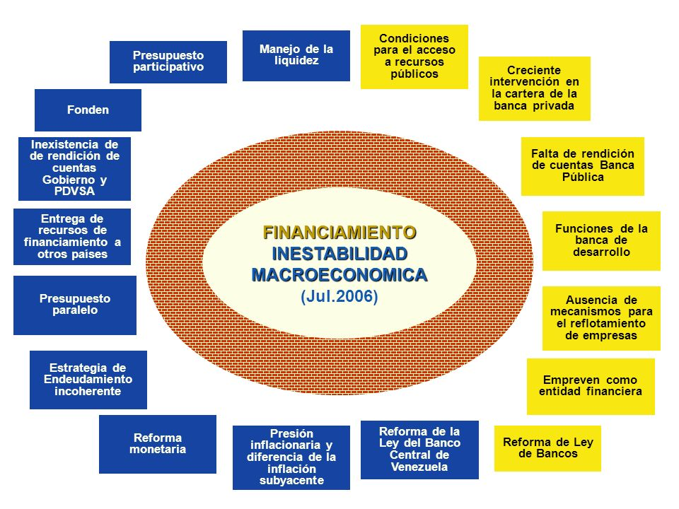 FINANCIAMIENTO INESTABILIDAD MACROECONOMICA (Jul.2006)FINANCIAMIENTO INESTABILIDAD MACROECONOMICA (Jul.2006) Condiciones para el acceso a recursos púb