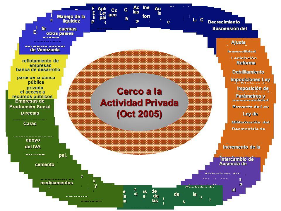Amenaza de expropiación e intervención de empresas Restricción del Derecho a la Libertad Económica Existencia de instituciones paralelas en relación c