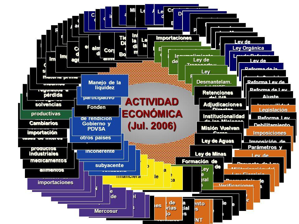 ACTIVIDAD ECONÓMICA (Jul. 2006) ACTIVIDAD ECONÓMICA (Jul. 2006) Ley Orgánica de Seguridad de la Nación Relación entre actividad económica y Estado de