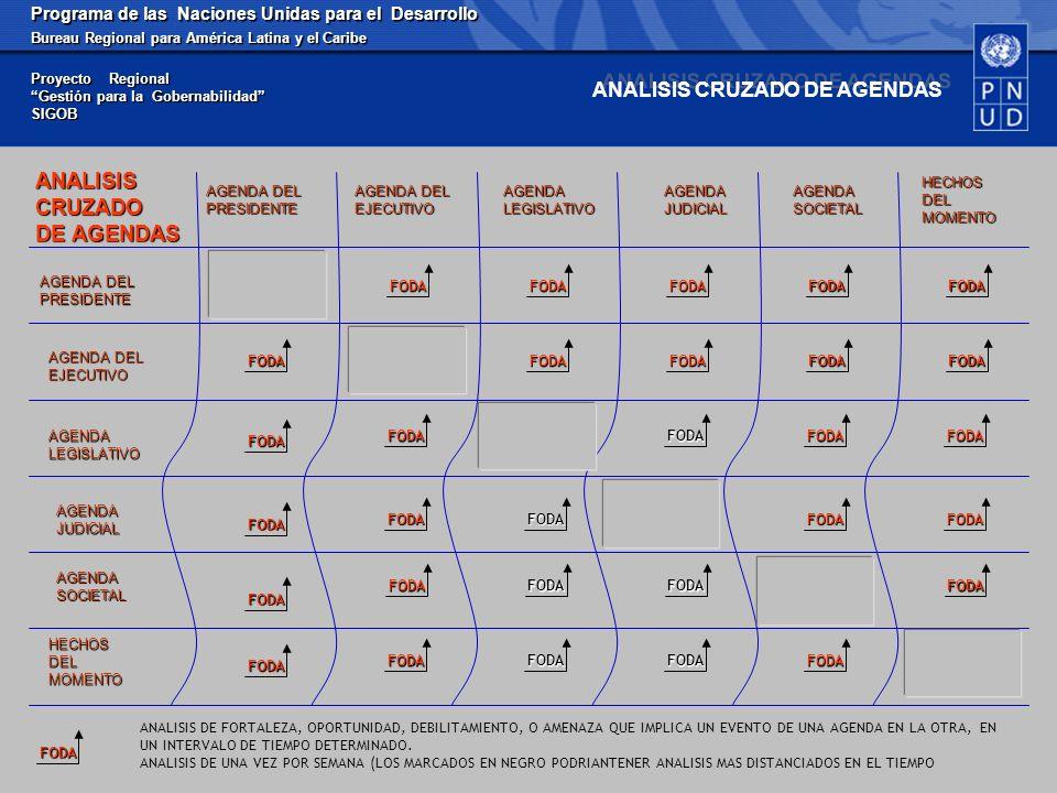Programa de las Naciones Unidas para el Desarrollo Bureau Regional para América Latina y el Caribe Proyecto Regional Gestión para la Gobernabilidad SIGOB AGENDA DEL PRESIDENTE AGENDA LEGISLATIVO AGENDAJUDICIAL AGENDA DEL EJECUTIVOAGENDASOCIETAL HECHOS DEL MOMENTO AGENDA DEL PRESIDENTE AGENDA LEGISLATIVO AGENDAJUDICIAL AGENDA DEL EJECUTIVO AGENDASOCIETAL HECHOS DEL MOMENTO ANALISIS CRUZADO DE AGENDAS FODA FODAFODA FODAFODA FODA FODA FODAFODA FODAFODA FODA FODA FODA FODA FODAFODA FODAFODA FODAFODAFODA FODAFODAFODA FODAFODA FODAFODAFODA FODA ANALISIS DE FORTALEZA, OPORTUNIDAD, DEBILITAMIENTO, O AMENAZA QUE IMPLICA UN EVENTO DE UNA AGENDA EN LA OTRA, EN UN INTERVALO DE TIEMPO DETERMINADO.