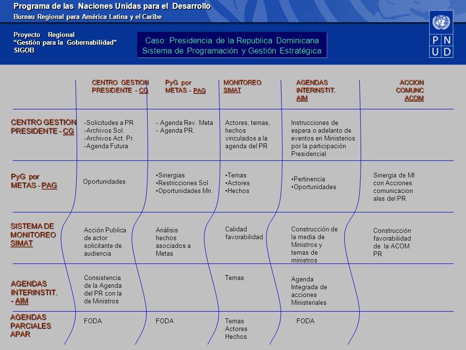 Programa de las Naciones Unidas para el Desarrollo Bureau Regional para América Latina y el Caribe Proyecto Regional Gestión para la Gobernabilidad SIGOB PyG por METAS - PAG SISTEMA DE MONITOREO SIMAT CENTRO GESTION PRESIDENTE - CG AGENDASINTERINSTIT.