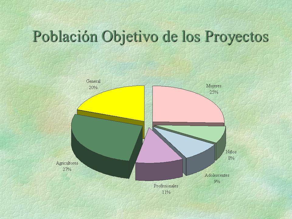 Población Objetivo de los Proyectos