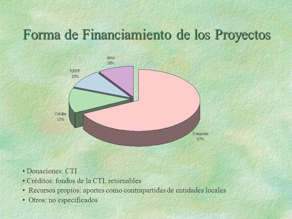 Forma de Financiamiento de los Proyectos Donaciones: CTI Créditos: fondos de la CTI, retornables Recursos propios: aportes como contrapartidas de enti