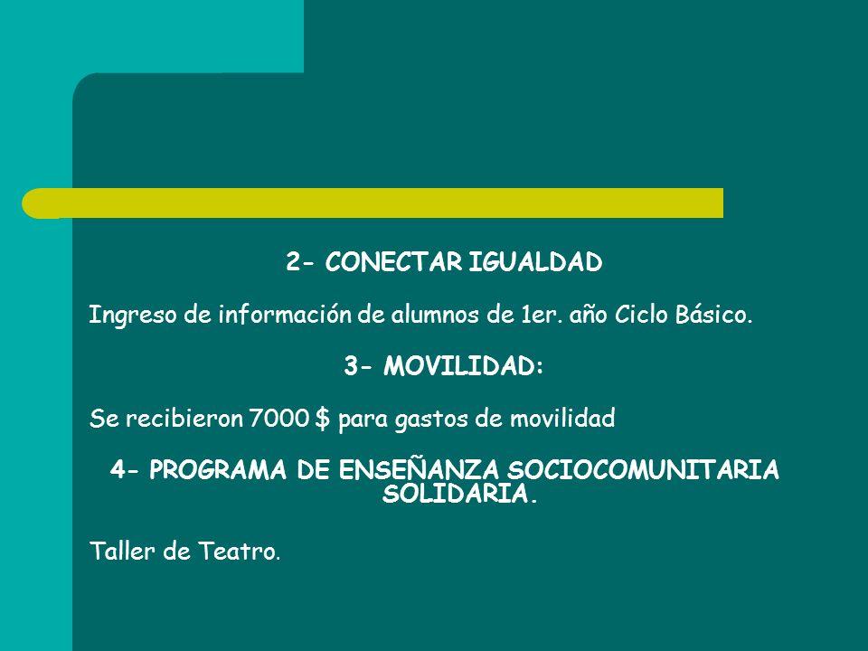 2- CONECTAR IGUALDAD Ingreso de información de alumnos de 1er. año Ciclo Básico. 3- MOVILIDAD: Se recibieron 7000 $ para gastos de movilidad 4- PROGRA