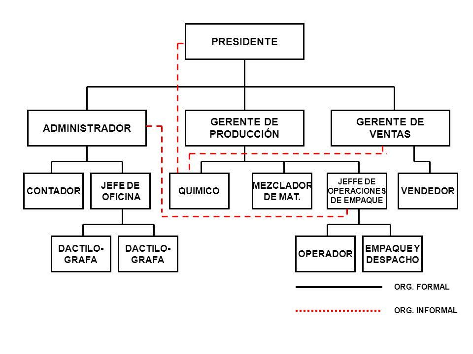 PRESIDENTE ADMINISTRADOR GERENTE DE PRODUCCIÓN GERENTE DE VENTAS CONTADOR JEFE DE OFICINA QUIMICO MEZCLADOR DE MAT.