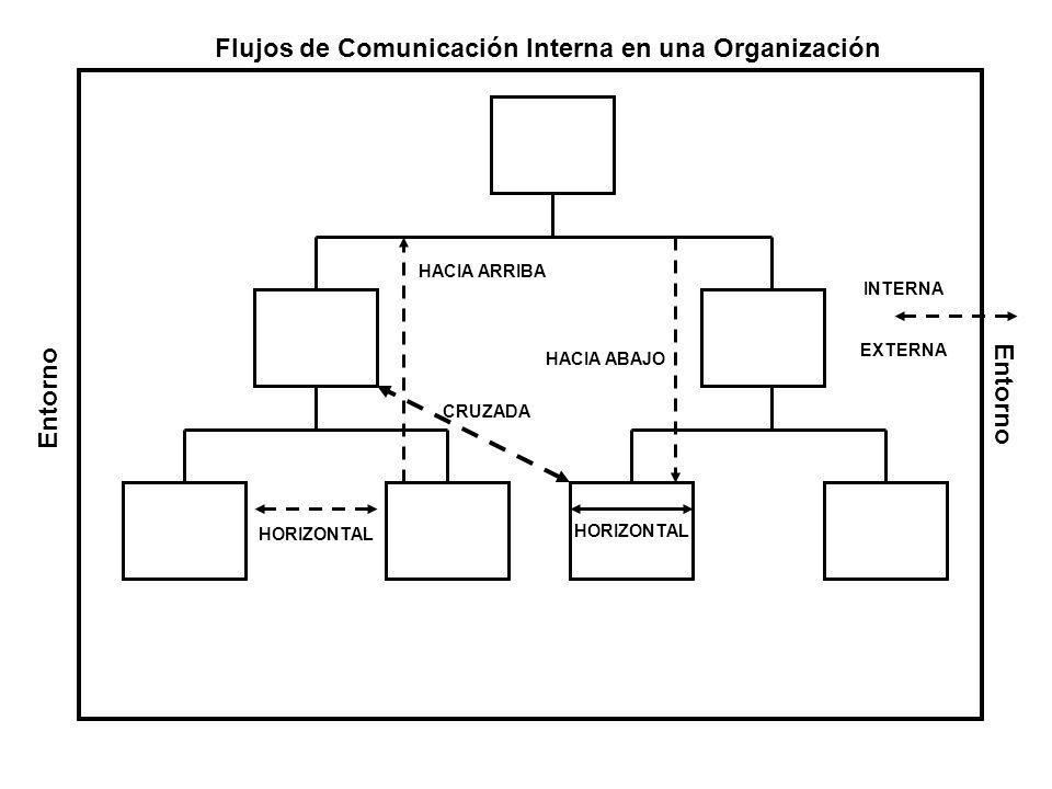 Flujos de Comunicación Interna en una Organización Entorno HORIZONTAL CRUZADA INTERNA HACIA ARRIBA HACIA ABAJO EXTERNA