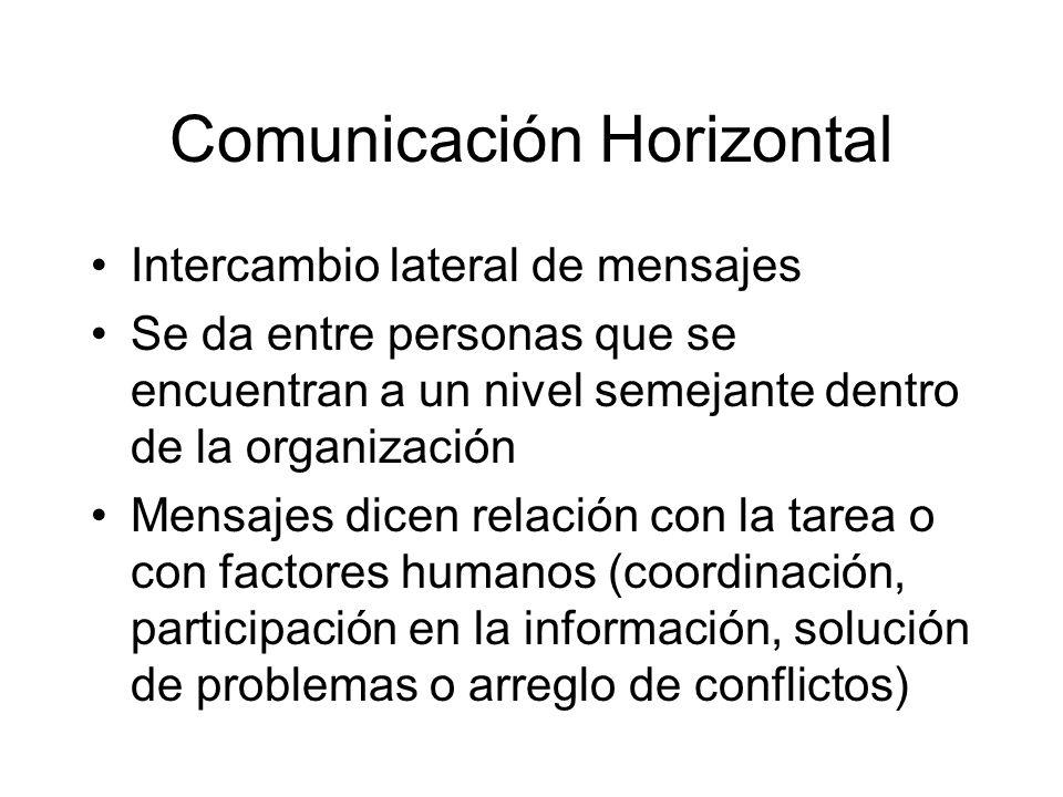 Comunicación Horizontal Intercambio lateral de mensajes Se da entre personas que se encuentran a un nivel semejante dentro de la organización Mensajes dicen relación con la tarea o con factores humanos (coordinación, participación en la información, solución de problemas o arreglo de conflictos)