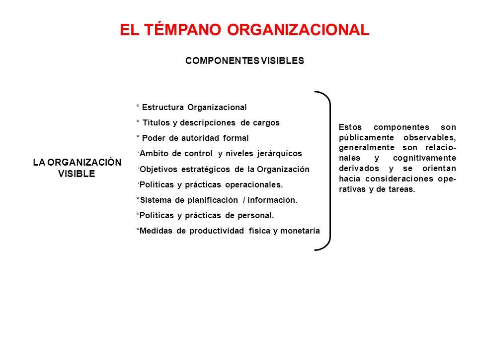 EL TÉMPANO ORGANIZACIONAL COMPONENTES VISIBLES * Estructura Organizacional * Títulos y descripciones de cargos * Poder de autoridad formal *Ambito de control y niveles jerárquicos *Objetivos estratégicos de la Organización *Políticas y prácticas operacionales.