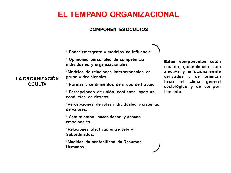 EL TEMPANO ORGANIZACIONAL COMPONENTES OCULTOS Estos componentes están ocultos, generalmente son afectiva y emocionalmente derivados y se orientan hacia el clima general sociológico y de compor- tamiento.