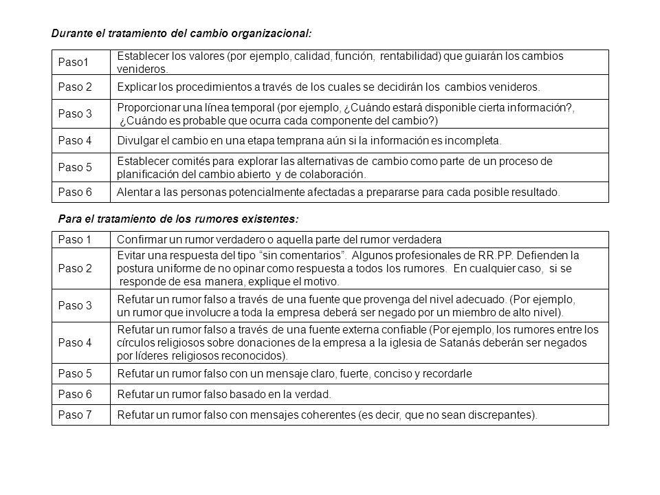 Durante el tratamiento del cambio organizacional: Paso1 Establecer los valores (por ejemplo, calidad, función, rentabilidad) que guiarán los cambios venideros.