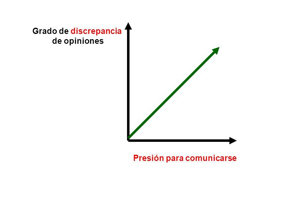 Grado de discrepancia de opiniones Presión para comunicarse