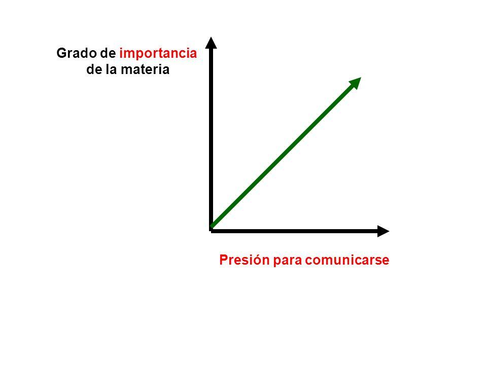 Grado de importancia de la materia Presión para comunicarse