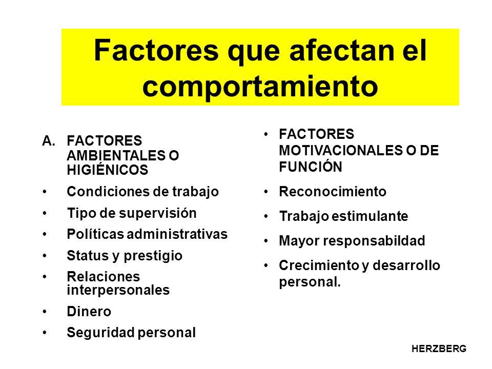 Factores que afectan el comportamiento A.FACTORES AMBIENTALES O HIGIÉNICOS Condiciones de trabajo Tipo de supervisión Políticas administrativas Status