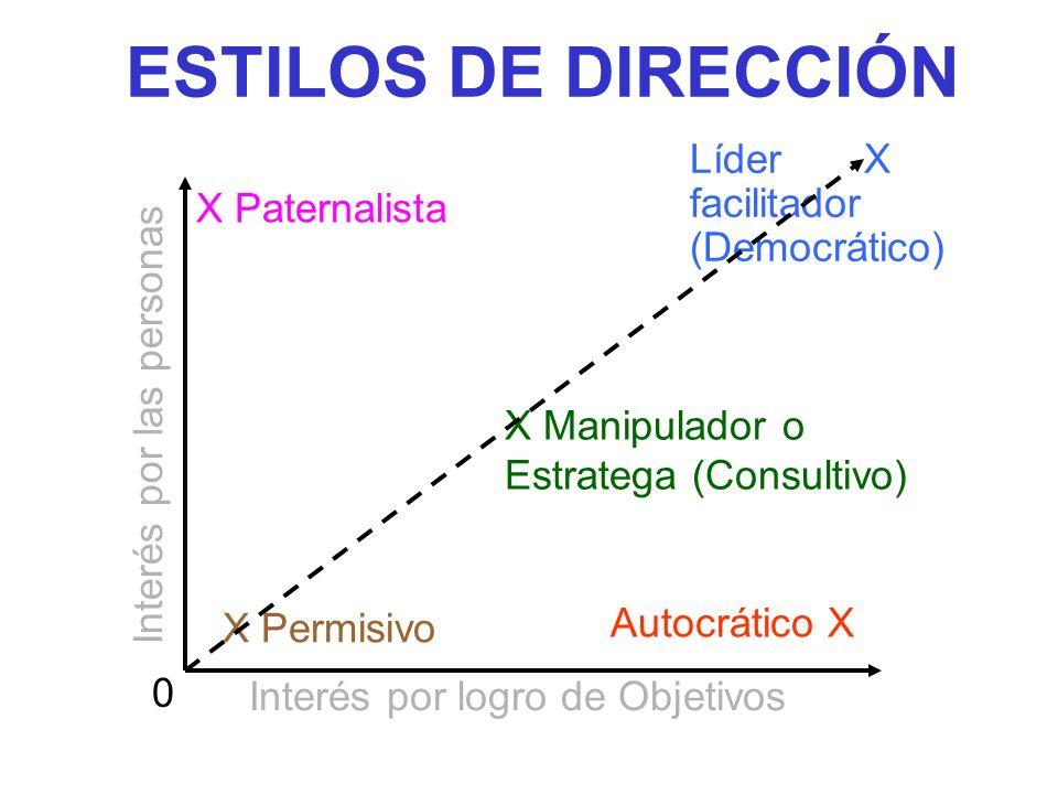 ESTILOS DE DIRECCIÓN Interés por las personas X Paternalista Líder X facilitador (Democrático) X Manipulador o Estratega (Consultivo) X Permisivo Autocrático X Interés por logro de Objetivos 0