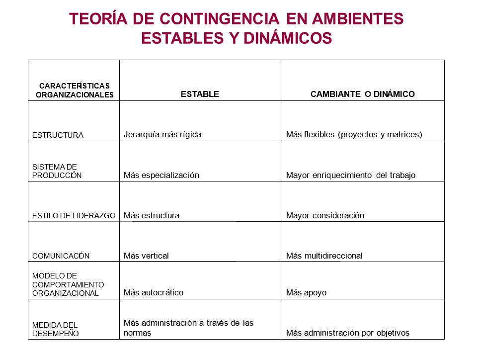 TEORÍA DE CONTINGENCIA EN AMBIENTES ESTABLES Y DINÁMICOS Más administración por objetivos Más administración a través de las normas MEDIDA DEL DESEMPE