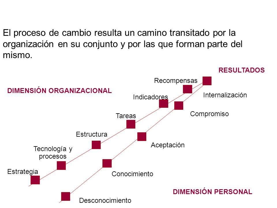 RESULTADOS DIMENSIÓN PERSONAL DIMENSIÓN ORGANIZACIONAL Internalización Compromiso Aceptación Conocimiento Desconocimiento Estrategia Tecnología y proc