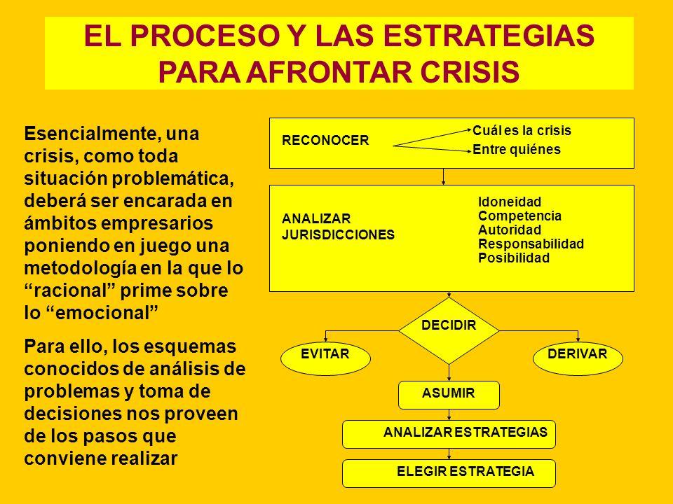 EL PROCESO Y LAS ESTRATEGIAS PARA AFRONTAR CRISIS Esencialmente, una crisis, como toda situación problemática, deberá ser encarada en ámbitos empresar