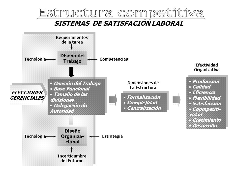SISTEMAS DE SATISFACIÓN LABORAL División del Trabajo Base Funcional Tamaño de las divisiones Delegación de Autoridad División del Trabajo Base Funcional Tamaño de las divisiones Delegación de Autoridad Diseño del Trabajo Diseño Organiza- cional Requerimientos de la tarea TecnologíaCompetencias TecnologíaEstrategia Incertidumbre del Entorno ELECCIONESGERENCIALESELECCIONESGERENCIALES Formalización Complejidad Centralización Formalización Complejidad Centralización Dimensiones de La Estructura Producción Calidad Eficiencia Flexibilidad Satisfacción Copmpetiti- vidad Crecimiento Desarrollo Producción Calidad Eficiencia Flexibilidad Satisfacción Copmpetiti- vidad Crecimiento Desarrollo Efectividad Organizativa