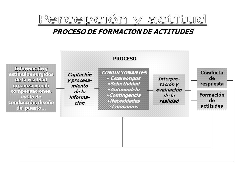 PROCESO DE FORMACION DE ACTITUDES Información y estímulos surgidos de la realidad organizacional: compensaciones, estilo de conducción, diseño del puesto...