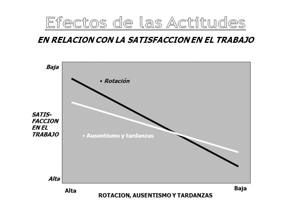 EN RELACION CON LA SATISFACCION EN EL TRABAJO Ausentismo y tardanzas Ausentismo y tardanzas Rotación Rotación Alta Baja Alta Baja SATIS-FACCION EN EL TRABAJO ROTACION, AUSENTISMO Y TARDANZAS