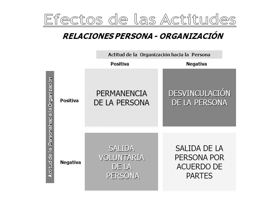 RELACIONES PERSONA - ORGANIZACIÓN PERMANENCIA DE LA PERSONA SALIDA DE LA PERSONA POR ACUERDO DE PARTES SALIDA VOLUNTARIA DE LA PERSONA PERSONA DESVINCULACIÓN DE LA PERSONA Actitud de la Persona hacia la Organización Actitud de la Organización hacia la Persona Positiva Positiva Negativa Negativa