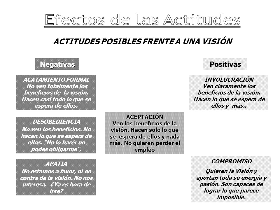 ACTITUDES POSIBLES FRENTE A UNA VISIÓN COMPROMISO Quieren la Visión y aportan toda su energía y pasión.