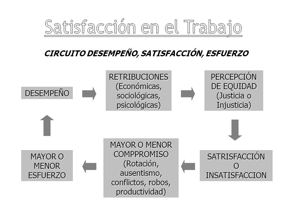 CIRCUITO DESEMPEÑO, SATISFACCIÓN, ESFUERZO DESEMPEÑO SATRISFACCIÓN O INSATISFACCION MAYOR O MENOR COMPPROMISO (Rotación, ausentismo, conflictos, robos, productividad) PERCEPCIÓN DE EQUIDAD (Justicia o Injusticia) RETRIBUCIONES (Económicas, sociológicas, psicológicas) MAYOR O MENOR ESFUERZO