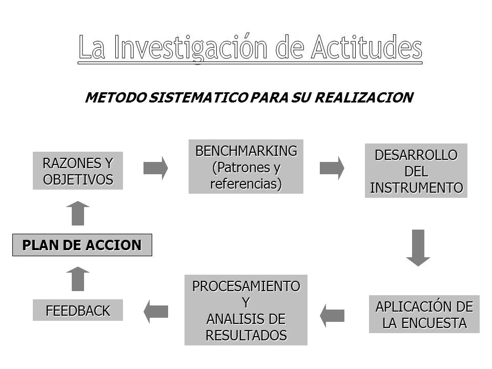 METODO SISTEMATICO PARA SU REALIZACION RAZONES Y OBJETIVOS PROCESAMIENTO Y ANALISIS DE RESULTADOS APLICACIÓN DE LA ENCUESTA DESARROLLO DEL INSTRUMENTO BENCHMARKING (Patrones y referencias) FEEDBACK PLAN DE ACCION