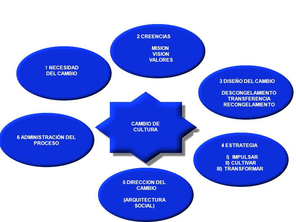 4 ESTRATEGIA I) IMPULSAR II) CULTIVAR III) TRANSFORMAR 1 NECESIDAD DEL CAMBIO 5 DIRECCION DEL CAMBIO (ARQUITECTURA SOCIAL) 3 DISEÑO DEL CAMBIO DESCONGELAMIENTO TRANSFERENCIA RECONGELAMIENTO 2 CREENCIAS MISION VISION VALORES CAMBIO DE CULTURA SAT 6 ADMINISTRACIÓN DEL PROCESO CAMBIO DE CULTURA
