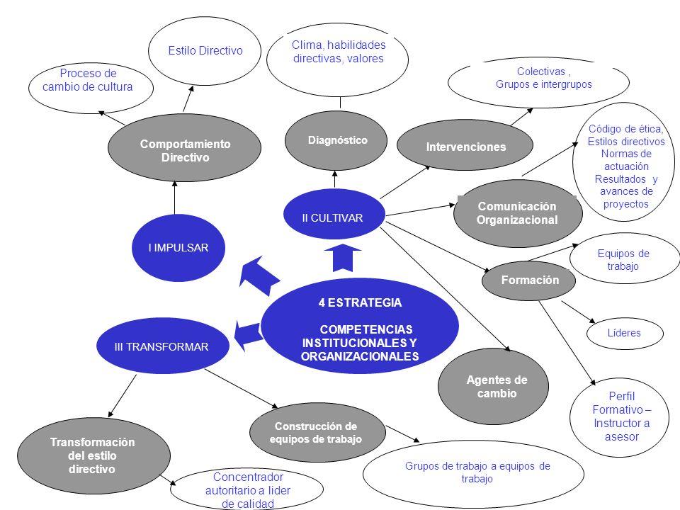 I IMPULSAR Comportamiento Directivo Estilo Directivo II CULTIVAR Concentrador autoritario a lider de calidad Diagnóstico Proceso de cambio de cultura Transformación del estilo directivo III TRANSFORMAR Agentes de cambio Perfil Formativo – Instructor a asesor Intervenciones Comunicación Organizacional Clima, habilidades directivas, valores Código de ética, Estilos directivos Normas de actuación Resultados y avances de proyectos Formación Equipos de trabajo Líderes Construcción de equipos de trabajo Grupos de trabajo a equipos de trabajo Colectivas, Grupos e intergrupos 4 ESTRATEGIA COMPETENCIAS INSTITUCIONALES Y ORGANIZACIONALES