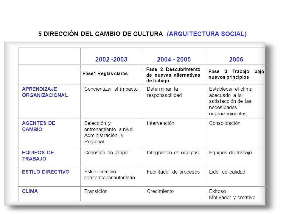 5 DIRECCIÓN DEL CAMBIO DE CULTURA (ARQUITECTURA SOCIAL) 2002 -20032004 - 20052006 Fase1 Reglas claras APRENDIZAJE ORGANIZACIONAL Concientizar el impactoDeterminar la responsabilidad Establecer el clima adecuado a la satisfacción de las necesidades organizacionales AGENTES DE CAMBIO Selección y entrenamiento a nivel Administración y Regional IntervenciónConsolidación EQUIPOS DE TRABAJO Cohesión de grupoIntegración de equiposEquipos de trabajo ESTILO DIRECTIVO Estilo Directivo concentrador autoritario Facilitador de procesosLider de calidad CLIMATransiciónCrecimientoExitoso Motivador y creativo Fase 2 Descubrimento de nuevas alternativas de trabajo Fase 3 Trabajo bajo nuevos principios