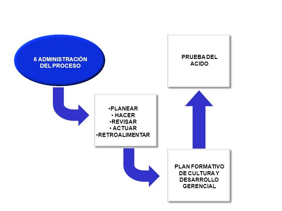 PLANEAR HACER REVISAR ACTUAR RETROALIMENTAR 6 ADMINISTRACIÓN DEL PROCESO PLAN FORMATIVO DE CULTURA Y DESARROLLO GERENCIAL PRUEBA DEL ACIDO