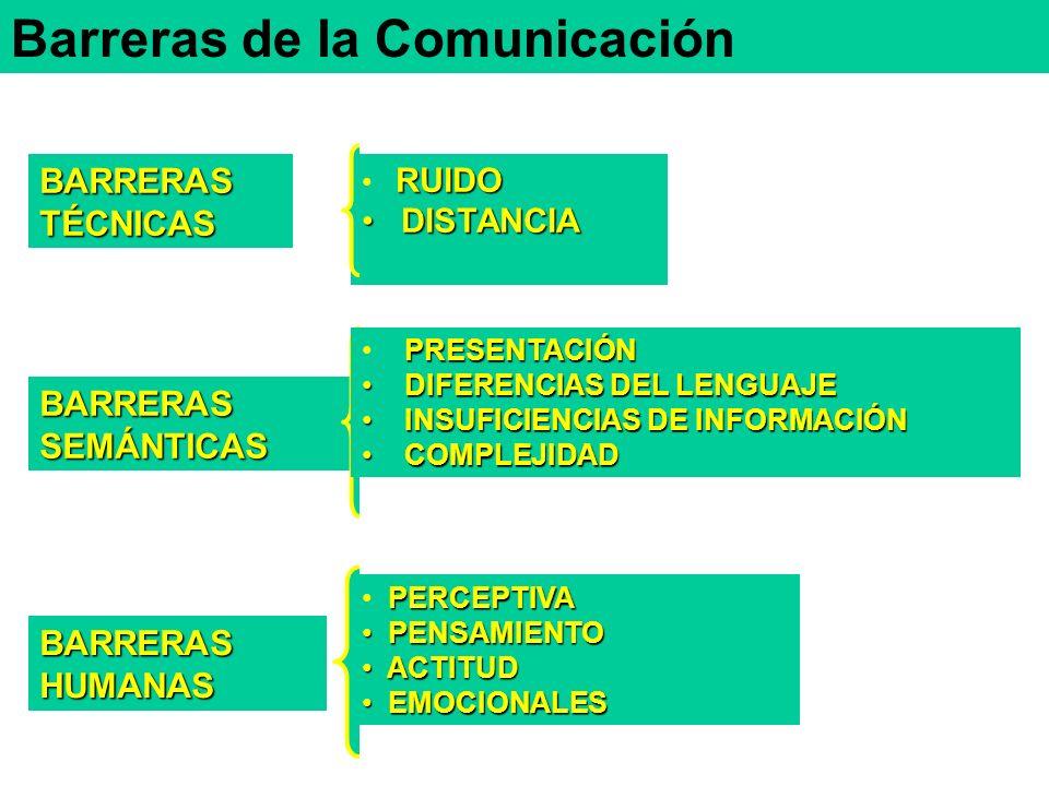 BARRERASTÉCNICAS BARRERASSEMÁNTICAS BARRERASHUMANAS RUIDO DISTANCIA DISTANCIA PRESENTACIÓN DIFERENCIAS DEL LENGUAJE DIFERENCIAS DEL LENGUAJE INSUFICIENCIAS DE INFORMACIÓN INSUFICIENCIAS DE INFORMACIÓN COMPLEJIDAD COMPLEJIDAD PERCEPTIVA PENSAMIENTO PENSAMIENTO ACTITUD ACTITUD EMOCIONALES EMOCIONALES Barreras de la Comunicación