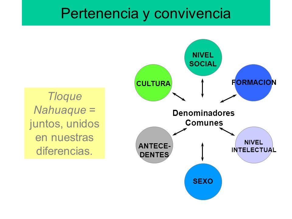 Pertenencia y convivencia NIVEL SOCIAL NIVEL INTELECTUAL SEXO CULTURA FORMACION ANTECE- DENTES Denominadores Comunes Tloque Nahuaque = juntos, unidos en nuestras diferencias.