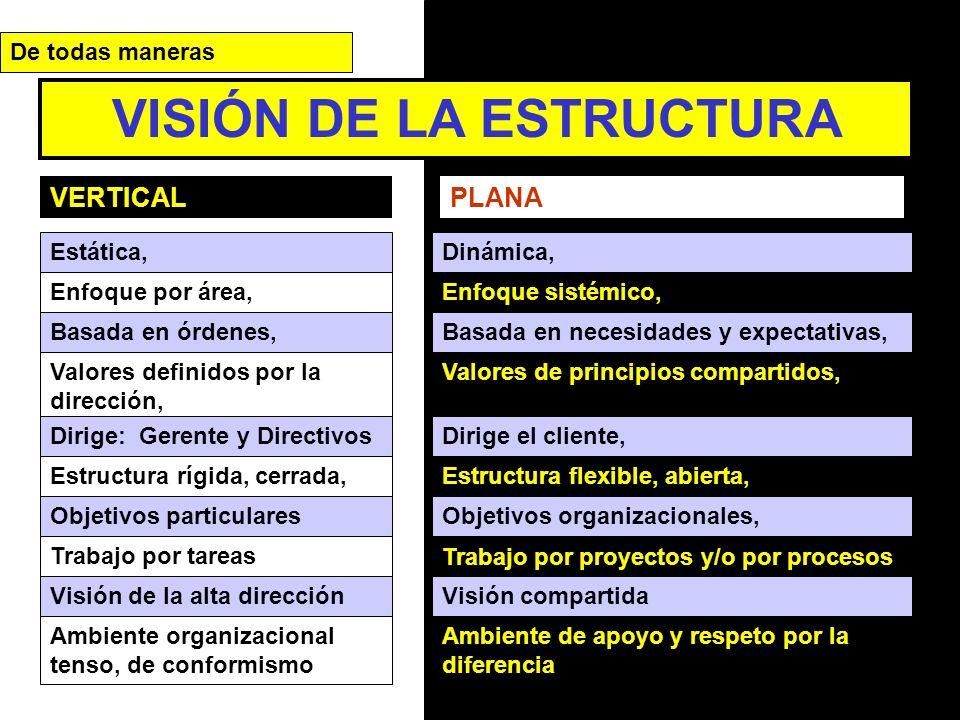 VERTICALPLANA Trabajo por proyectos y/o por procesos Trabajo por tareas VISIÓN DE LA ESTRUCTURA Estática,Dinámica, Enfoque por área, Basada en órdenes, Enfoque sistémico, Basada en necesidades y expectativas, Valores definidos por la dirección, Valores de principios compartidos, Dirige: Gerente y DirectivosDirige el cliente, Estructura rígida, cerrada,Estructura flexible, abierta, Objetivos particularesObjetivos organizacionales, De todas maneras Visión de la alta direcciónVisión compartida Ambiente organizacional tenso, de conformismo Ambiente de apoyo y respeto por la diferencia