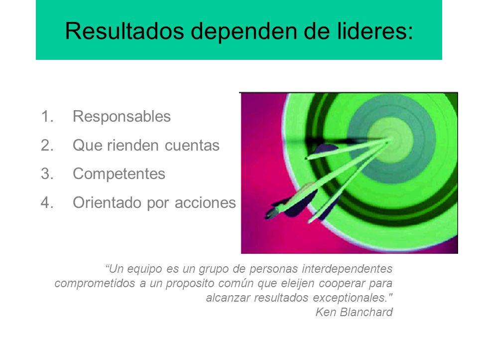 Resultados dependen de lideres: 1.Responsables 2.Que rienden cuentas 3.Competentes 4.Orientado por acciones Un equipo es un grupo de personas interdependentes comprometidos a un proposito común que eleijen cooperar para alcanzar resultados exceptionales. Ken Blanchard
