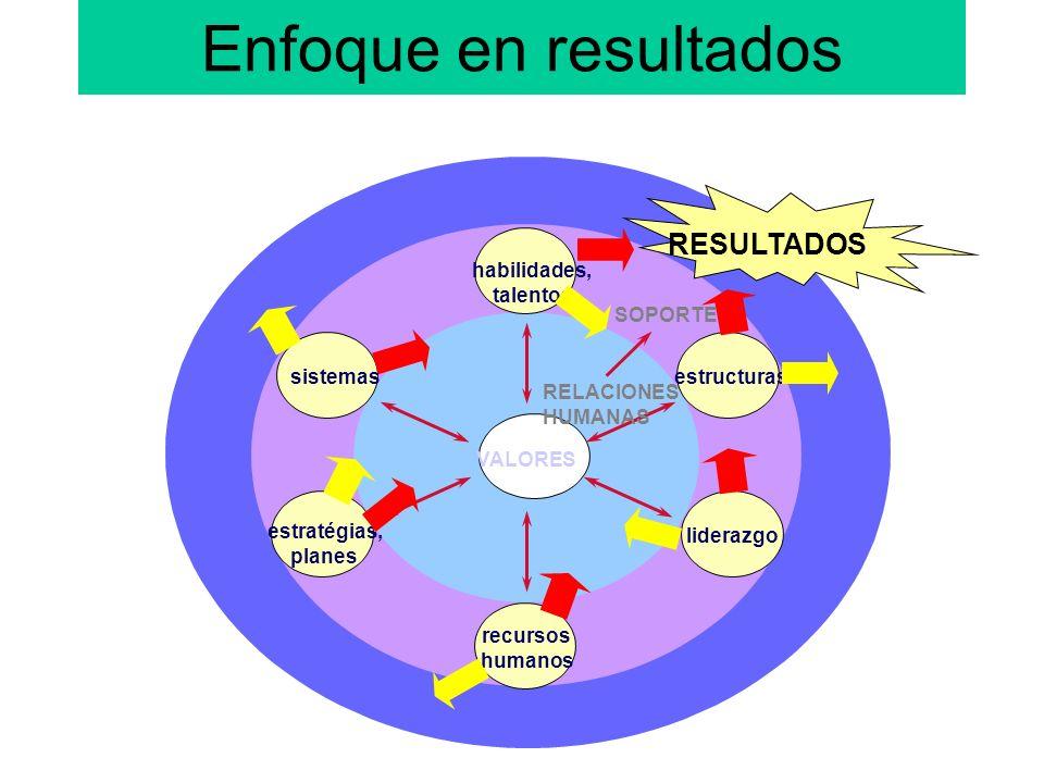 Enfoque en resultados habilidades, talentos sistemas estratégias, planes liderazgo estructuras VALORES RELACIONES HUMANAS SOPORTE RESULTADOS recursos