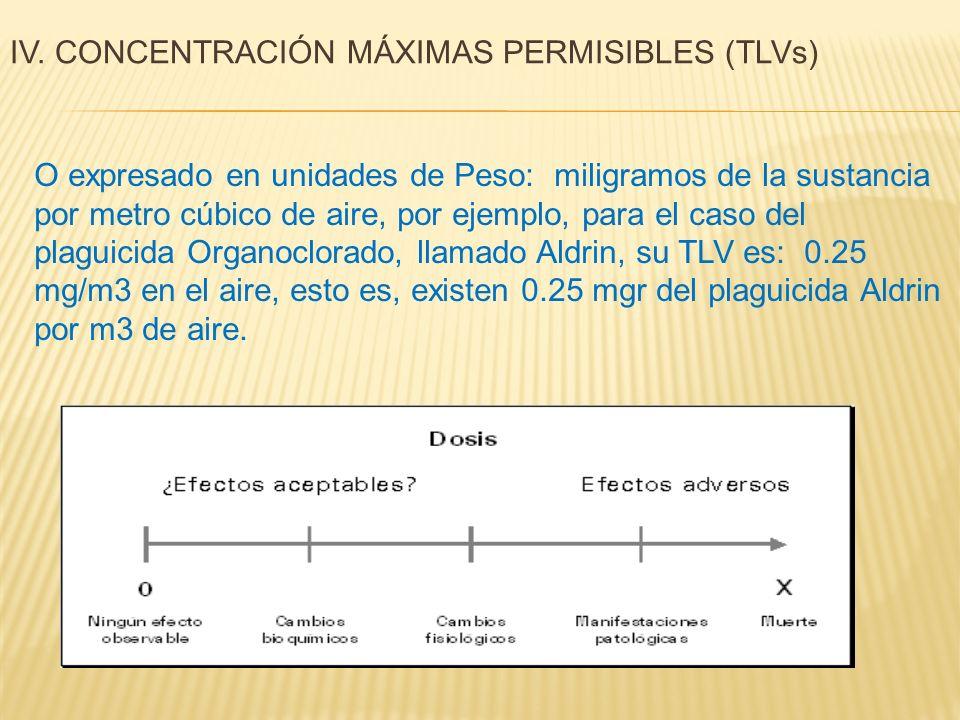 O expresado en unidades de Peso: miligramos de la sustancia por metro cúbico de aire, por ejemplo, para el caso del plaguicida Organoclorado, llamado