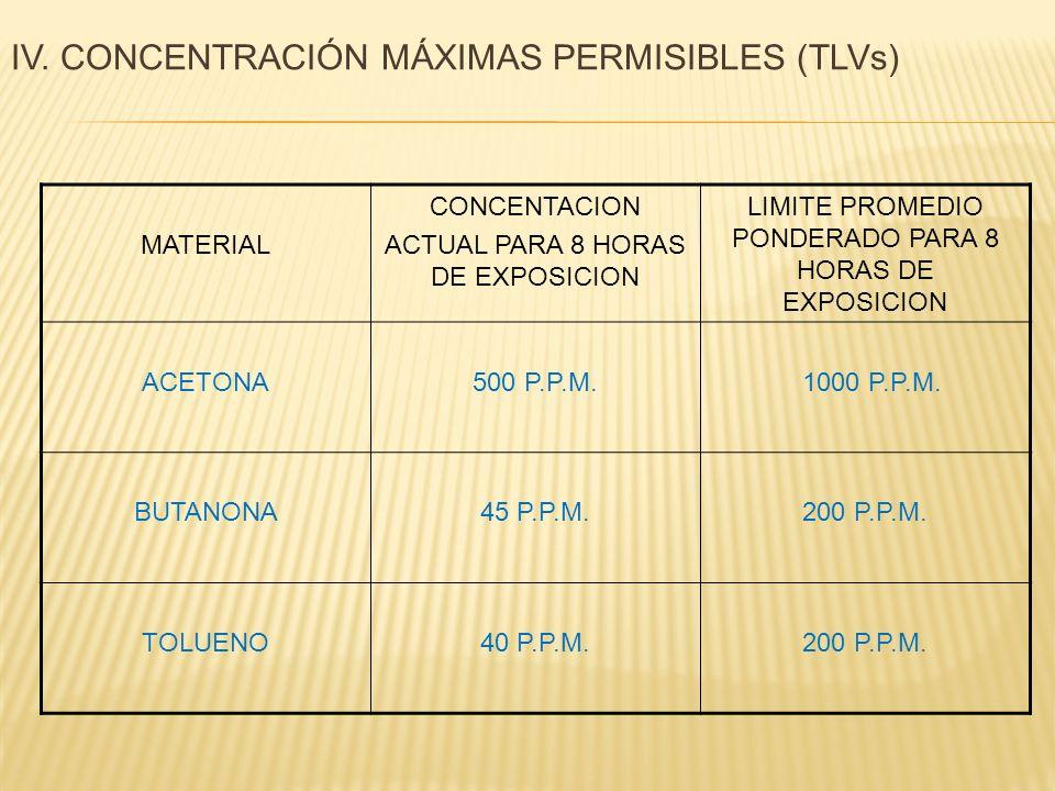 MATERIAL CONCENTACION ACTUAL PARA 8 HORAS DE EXPOSICION LIMITE PROMEDIO PONDERADO PARA 8 HORAS DE EXPOSICION ACETONA500 P.P.M. 1000 P.P.M. BUTANONA45